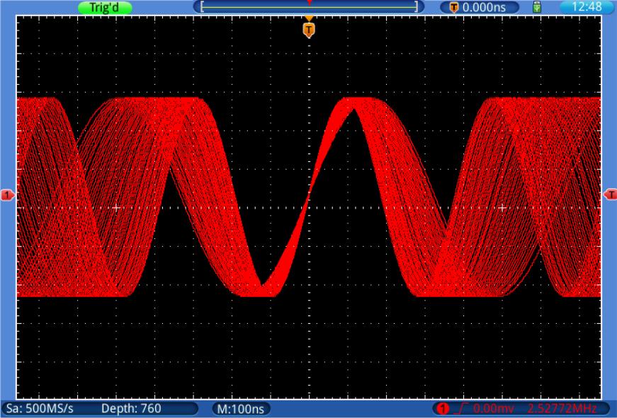 Powerful waveform capture rate